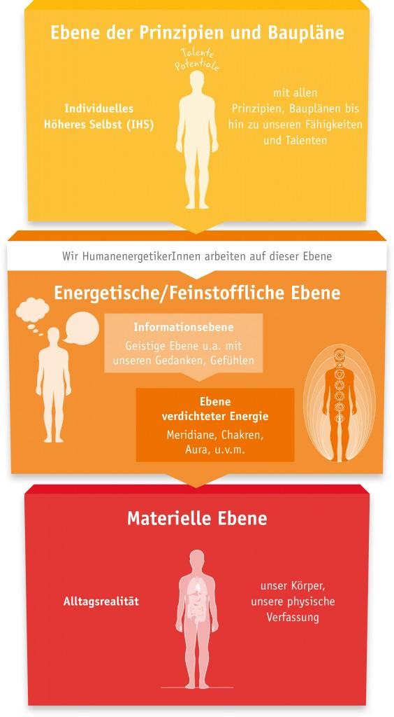 HE_3-Ebenen-Model_märz14_ANSICHT